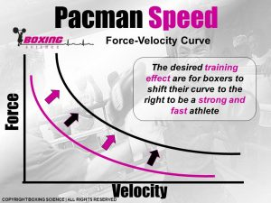 Boxing Science - Force-Velocity Curve 2