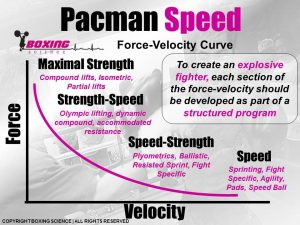 Boxing Science - Force-Velocity Curve