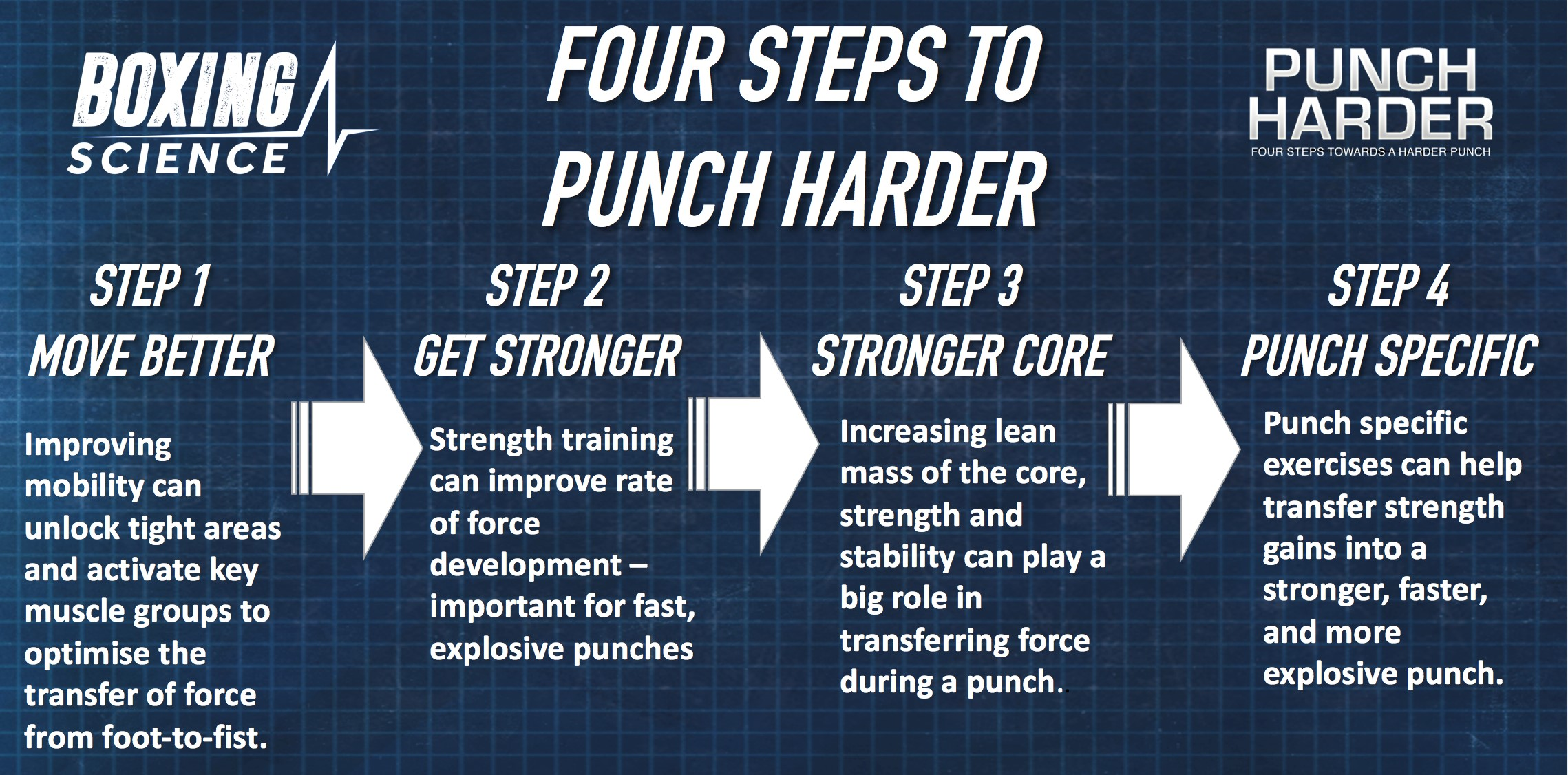 Boxing Science - how to punch harder - Boxing News